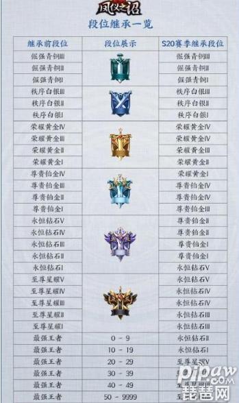 王者荣耀段位继承表最新 王者荣耀S20赛季段位继承规则