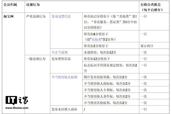 淘宝新规:会员违规可通过考试撤销处罚