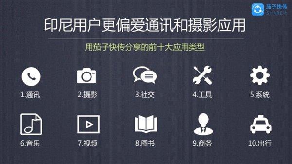茄子快传:印尼用户更爱通讯和摄影APP